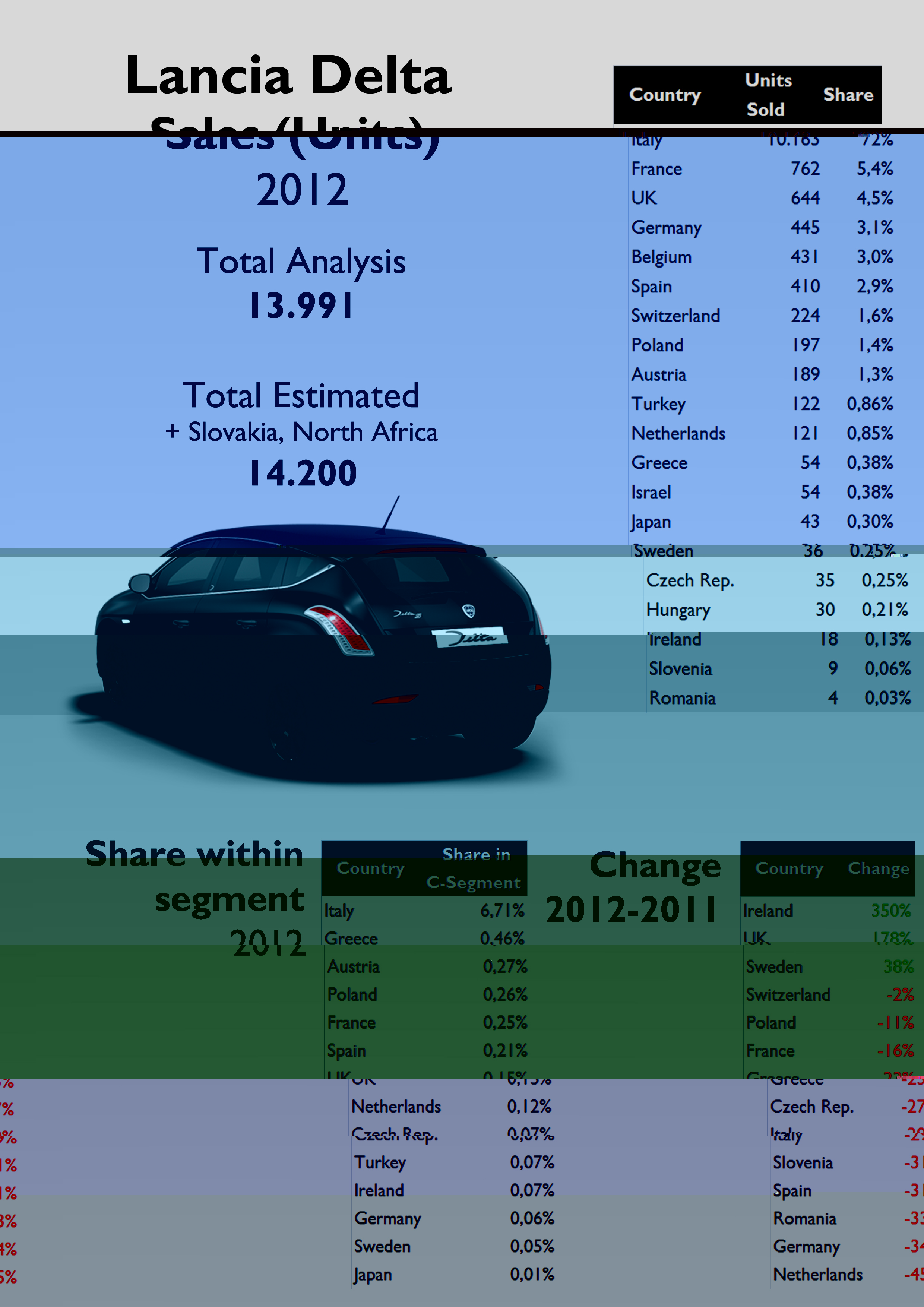 lancia-delta-world-wide-registrations-by-country-2012.jpg