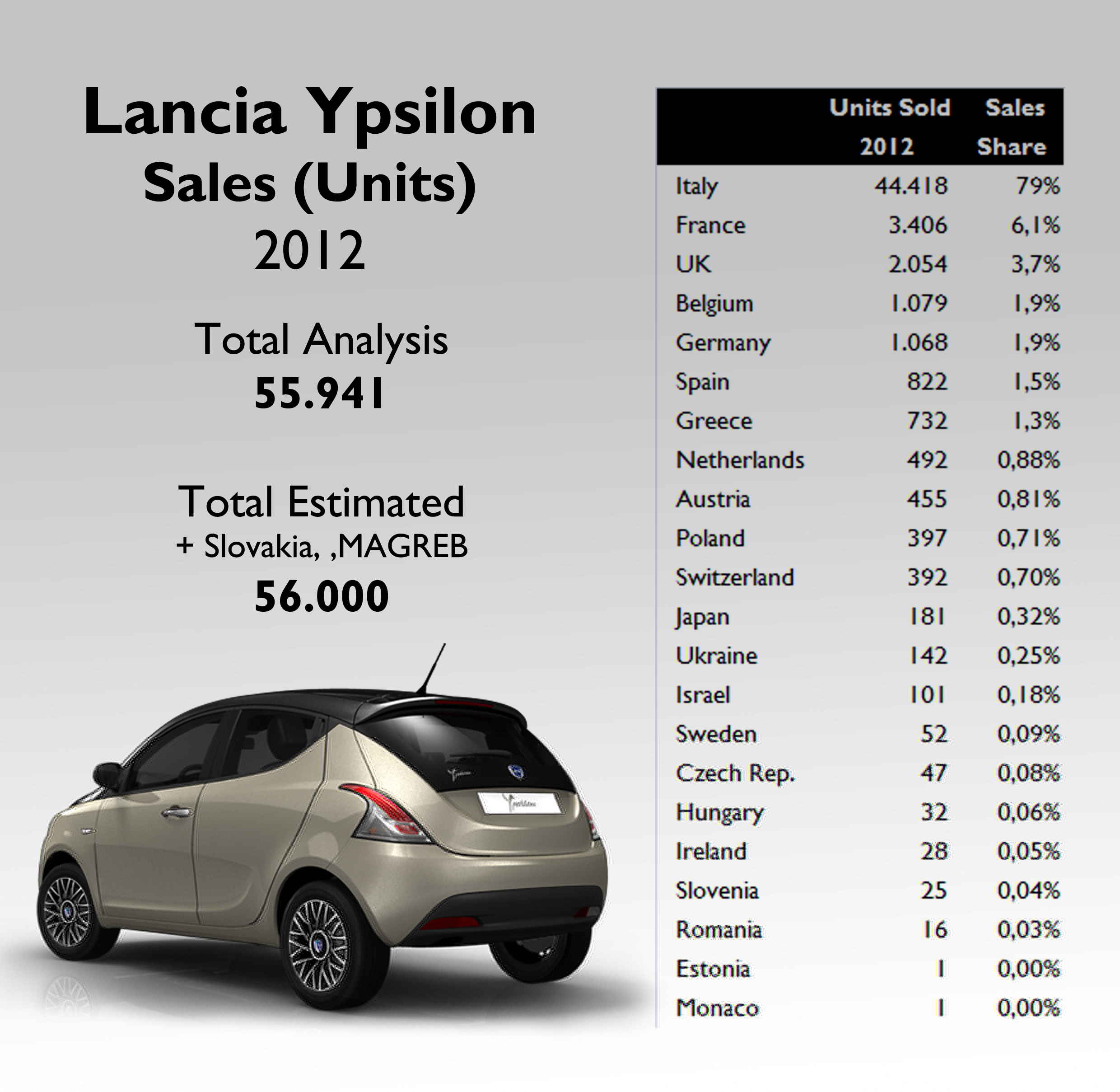 lancia-ypsilon-2012-sales-by-country.jpg